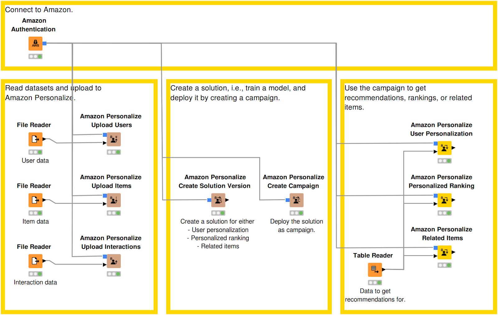KNIME Analytics Platform AWS Personalization Service Workflow