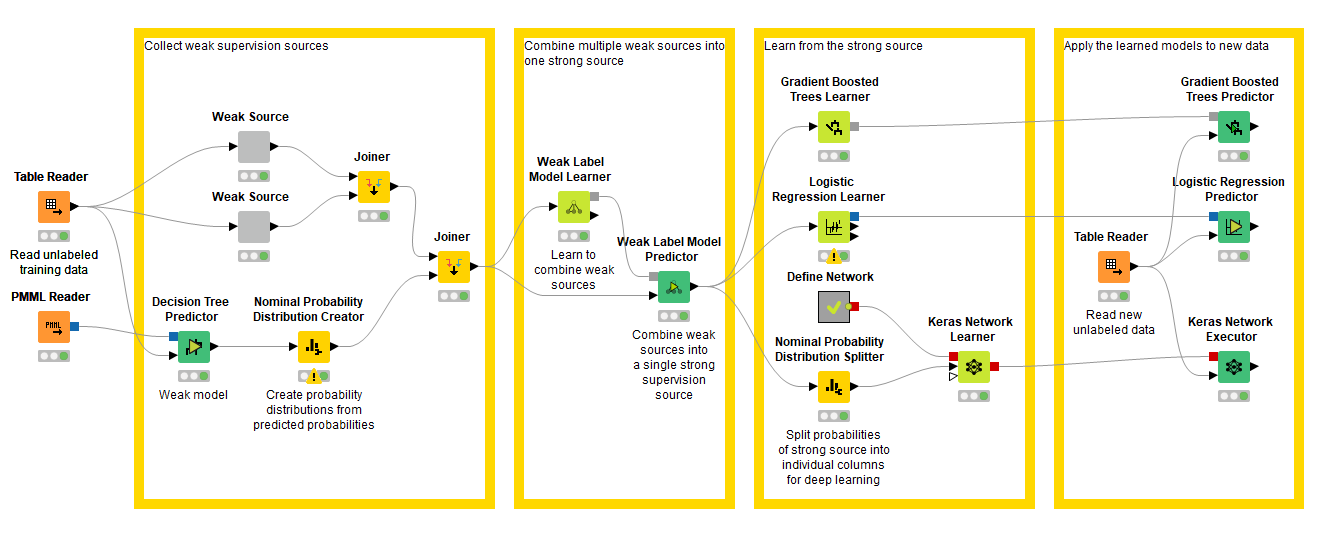 What's New in KNIME Analytics Platform 4.1 and KNIME Server 4.10   KNIME