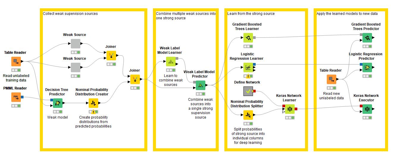KNIME Analytics Platformの弱い監視ワークフロー
