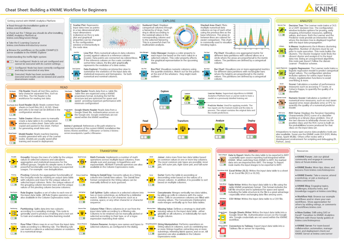 KNIME Cheat Sheets | KNIME