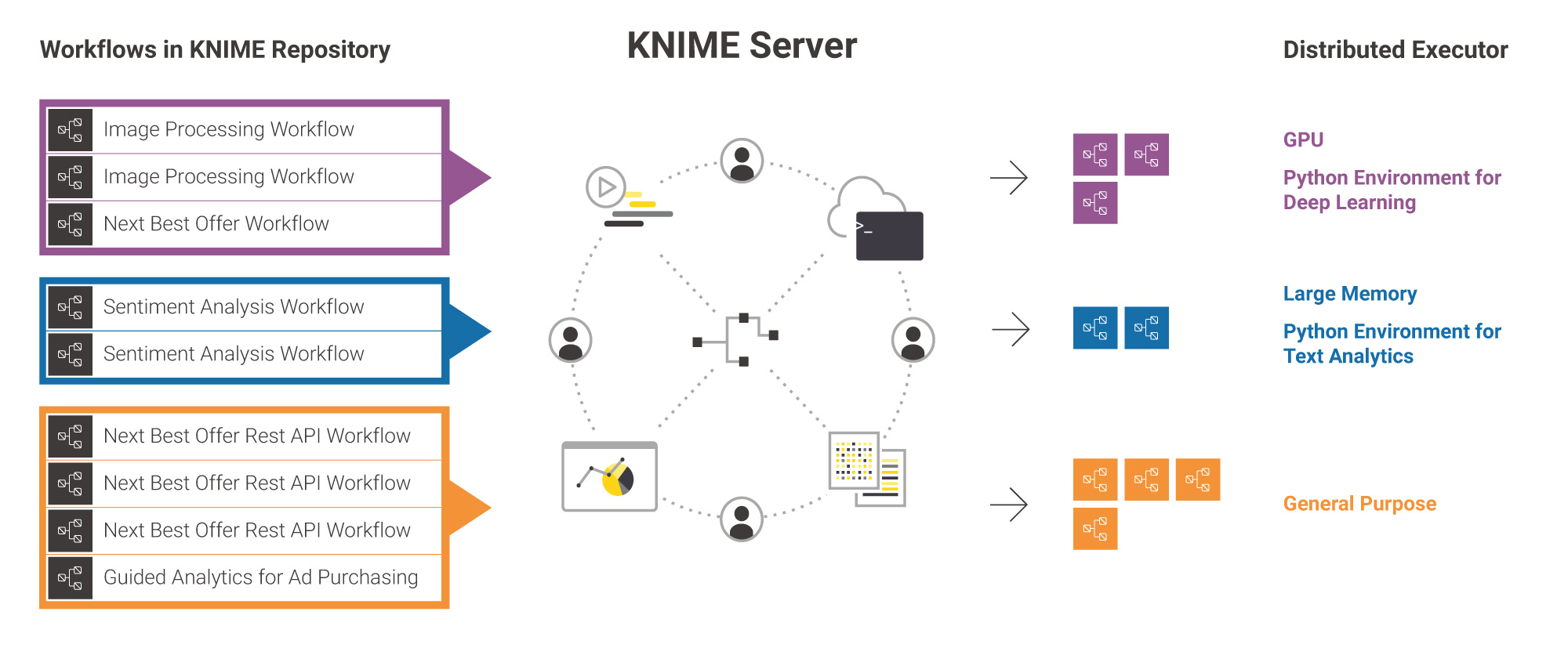 KNIME Server 4.9 Whats New Worklflow Pinning Distributed Exectutors