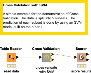 Cross Validation with SVM