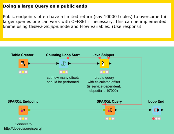 Doing a large Query on a public endpoint