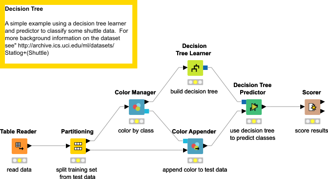 Example For Learning A Decision Tree Knime