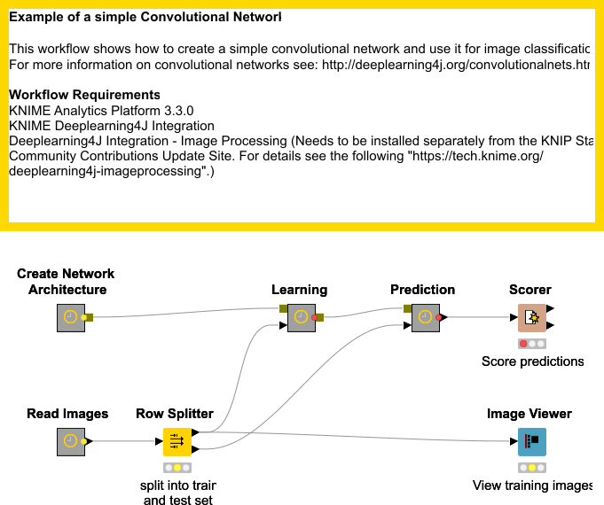 Network Example Of A Simple Convolutional Net