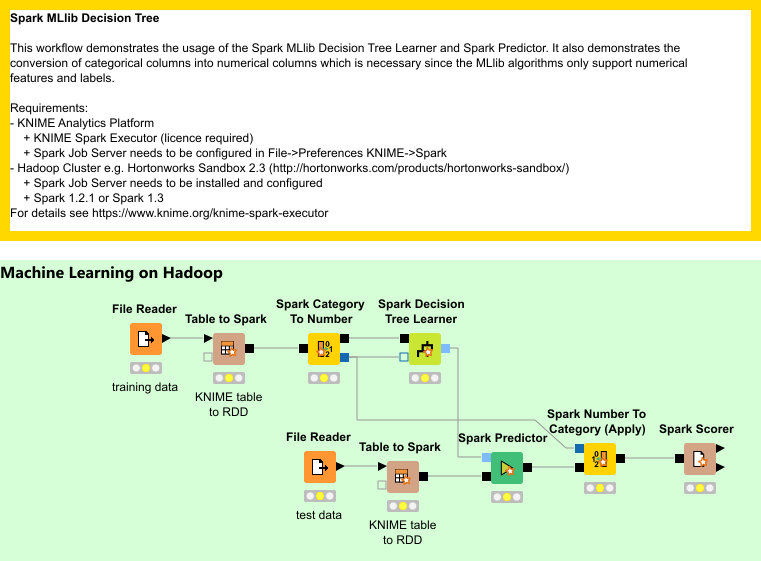 Spark MLlib Decision Tree