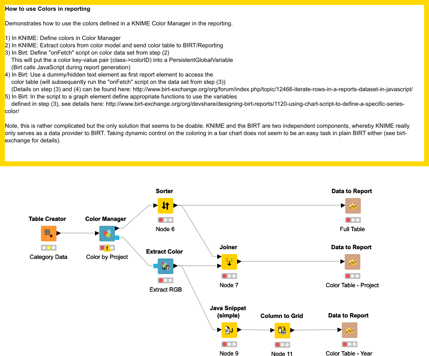 Using KNIME Colors in BIRT Report