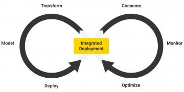An Introduction to Integrated Deployment