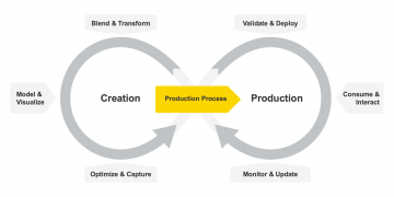 Data Science: How to Successfully Create and Productionize Across the Enterprise