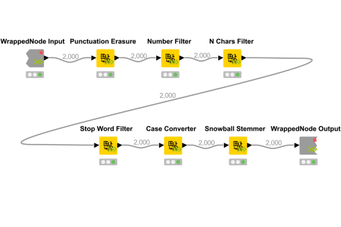knime-analytics-platform-open-source-data-analytics-workflow-scale-execution