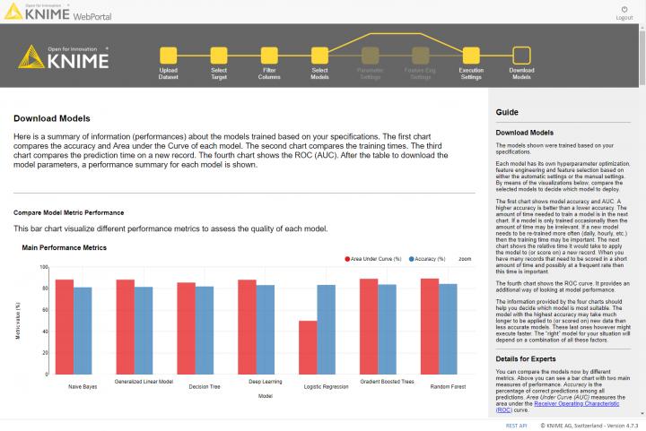 KNIME Server Guided Analytics via Web Portal