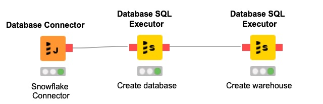 KNIME workflow, which uses a string of Database SQL Executor nodes to create a database and a data warehouse