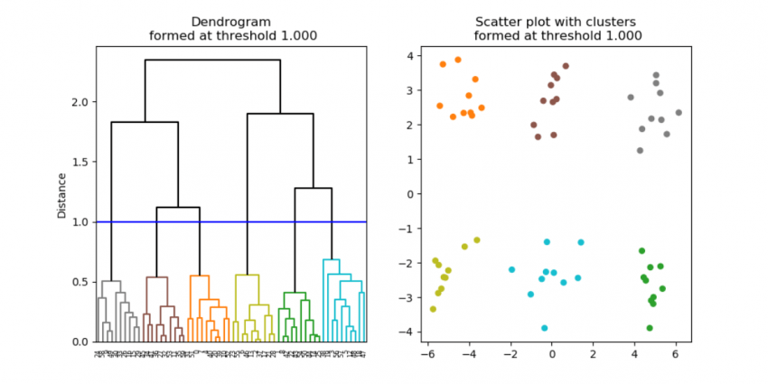 What is clustering and how does it work?