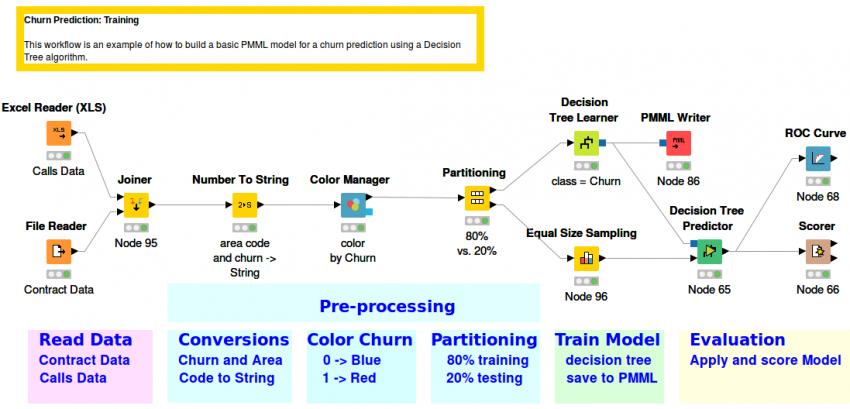 Churn Prediction | KNIME