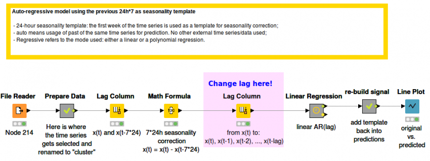 Energy Usage Prediction (Time Series Prediction) | KNIME
