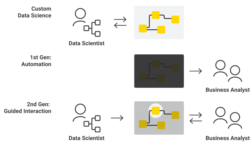 KNIME Guided Analytics