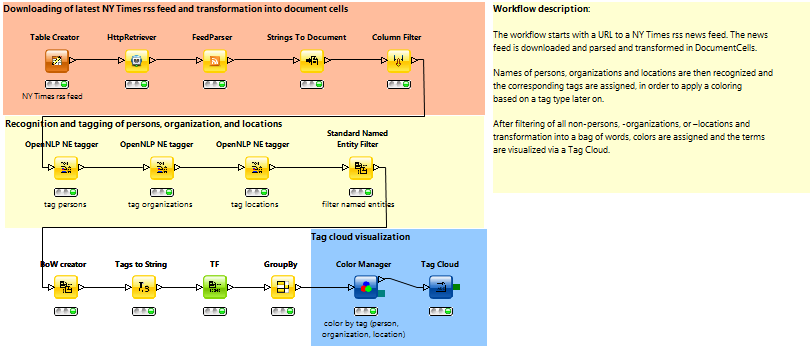 Text Processing named entity and tag cloud example workflow