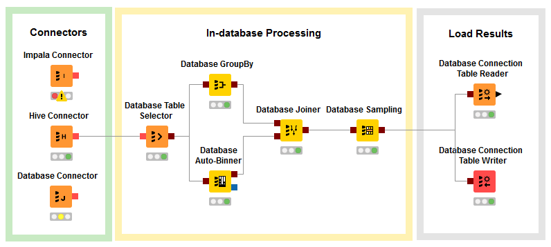 KNIME Big Data Connectors | KNIME