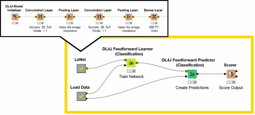 Deeplearning4J | KNIME