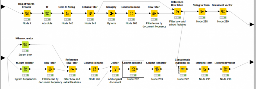Sentiment Analysis with N-grams | KNIME