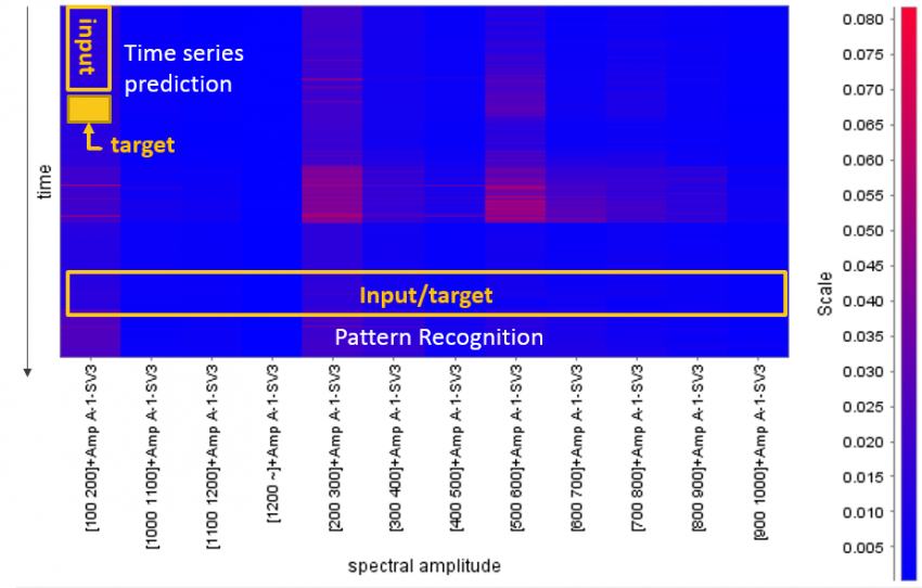 Heatmap of FFT matrix for A1-SV3 sensor