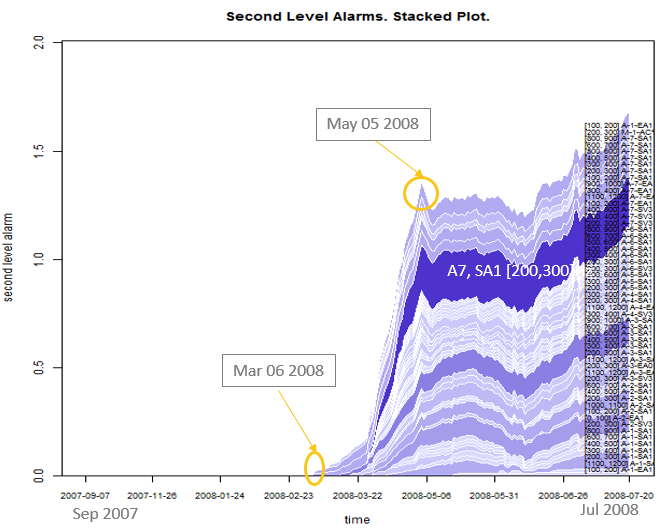 Stacked plot over time of 2nd level alarm time series