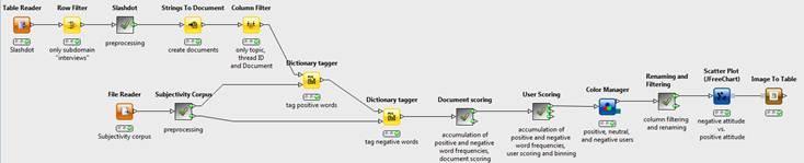 Social Media Sentiment Analysis | KNIME
