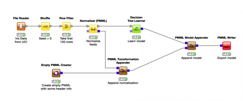 PMML Integration in KNIME | KNIME