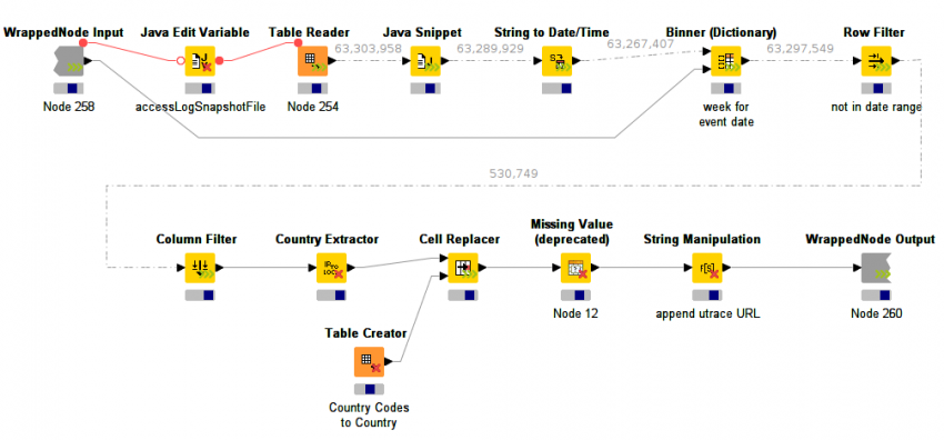 Streaming data in KNIME | KNIME