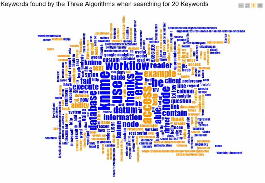 Keyword extraction for understanding knime this bar chart shows the number of keywords commonly identified by the three algorithms when searching for 20 keywords across all forum questions ccuart Image collections