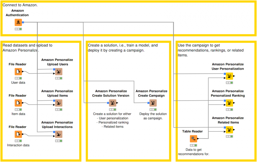 KNIME Analytics Platform AWS Personalization Serviceのワークフロー