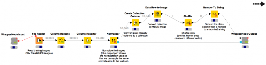 Learning Deep Learning  A tutorial on KNIME Deeplearning4J