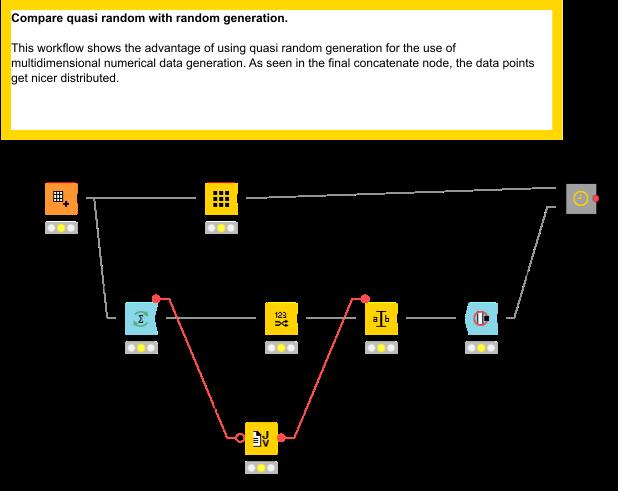Advantages of Quasi Random Sequence Generation