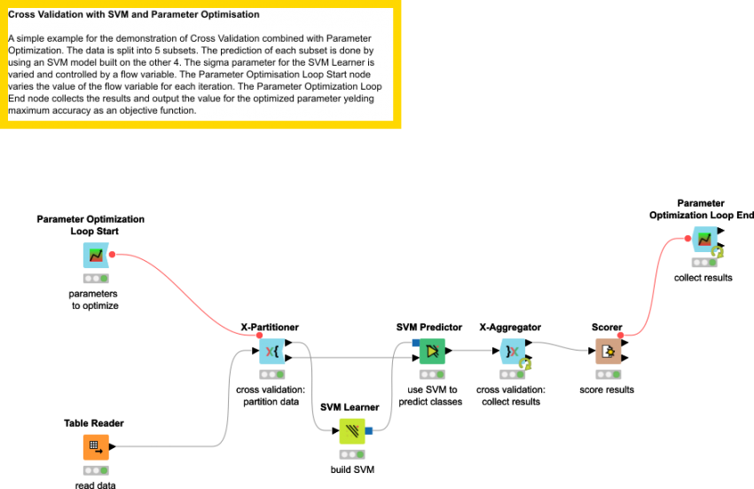 Cross Validation with SVM and Parameter Optimization | KNIME