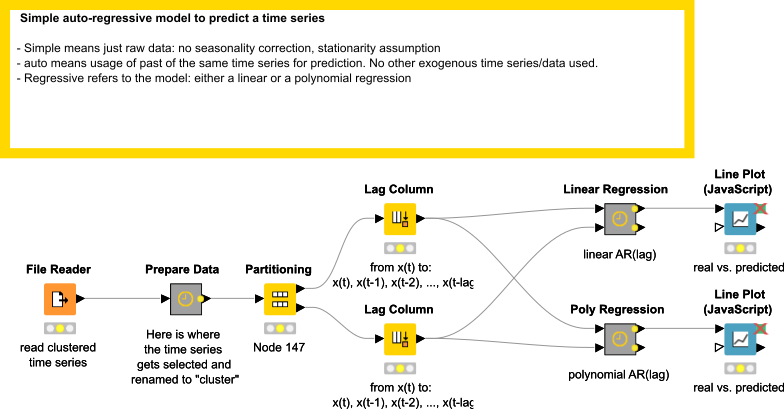 Example for Predicting Time Series