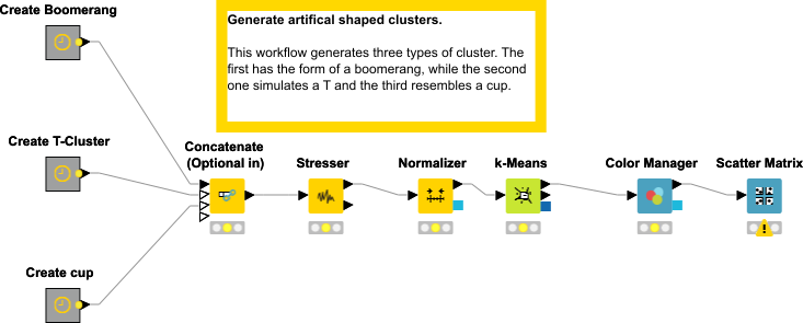 Generation of data set with more complex cluster structure