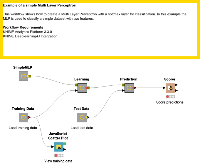 Network Example Of A Simple MLP