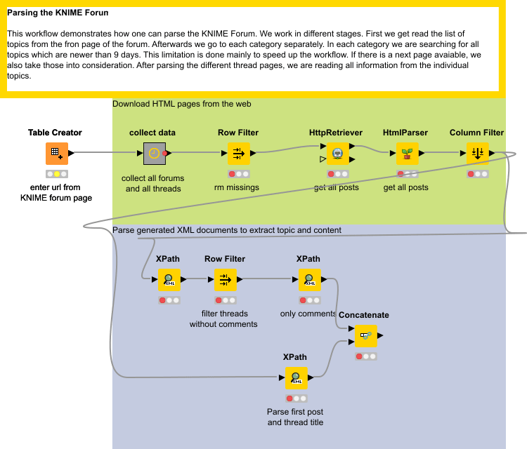 Parsing the KNIME Forum