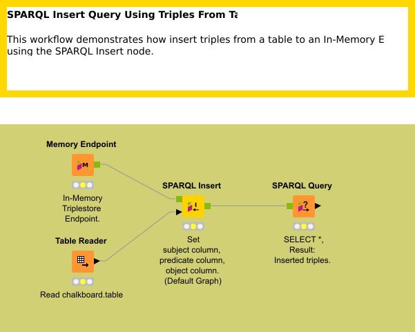 SPARQL INSERT Query from table