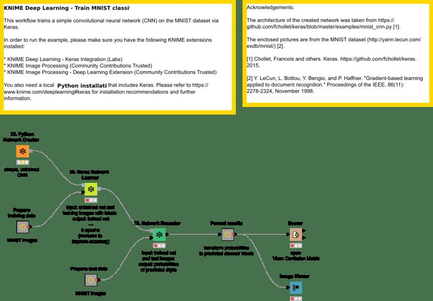 Train MNIST classifier | KNIME