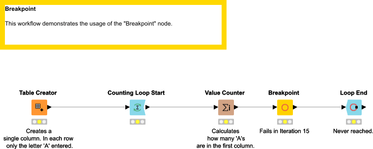 Usage of Breakpoint in Loops