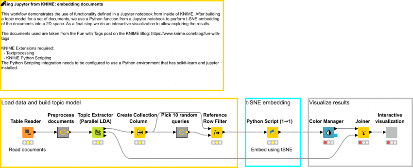 Using Jupyter from KNIME to embed documents