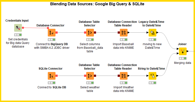 Will They Blend? Experiments in Data & Tool Blending  Today: Google
