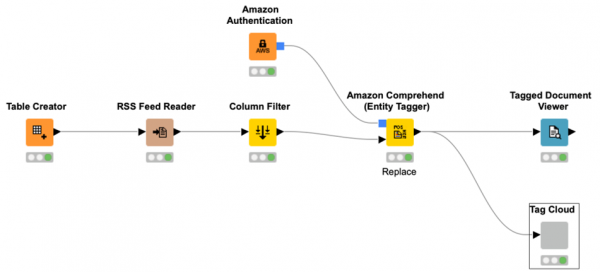 KNIME Analytics Platform 4.9 Whats New AWS ML Services Integration