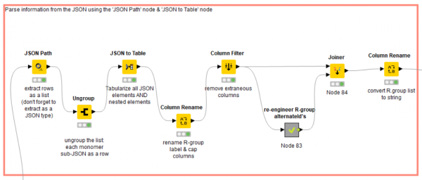 Accessing the HELM Monomer Library with KNIME
