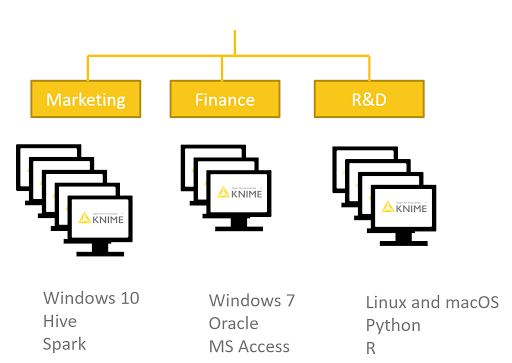 KNIME Server manages the preference profiles of Analytics Platform installations resulting in fewer basic questions about configuring connections to databases, or setting up Python.