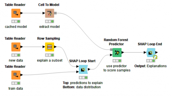 KNIME Analytics Platform and KNIME Server Whats New Machine Learning Interpretability
