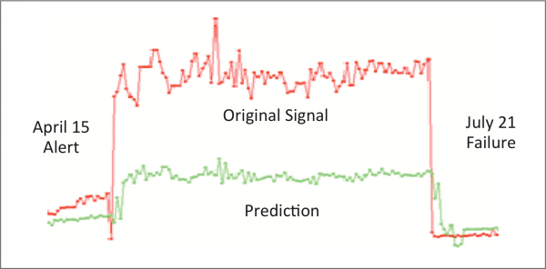 Anomaly detection predicts when critical equipment parts