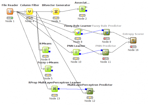 Fig 1: Workflow from version 1.2.0 of KNIME, in February 2007