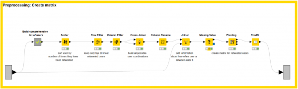 KNIME metanode builds the matrix of interactions between Twitter usernames around #knime.